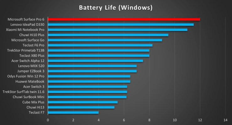 Microsoft Surface Pro 6 Battery Life