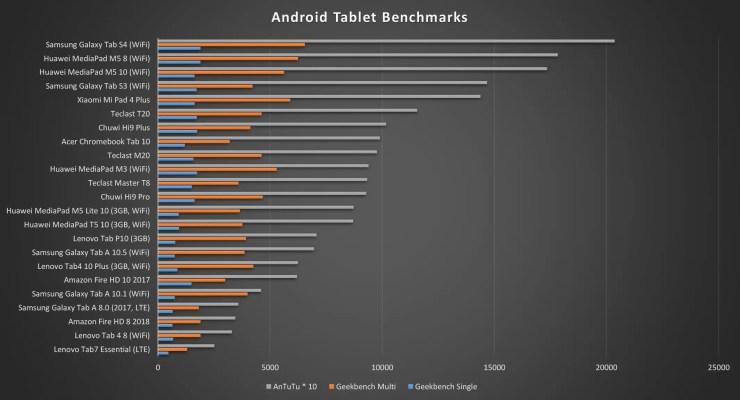 Xiaomi Mi Pad 4 Plus Benchmarks