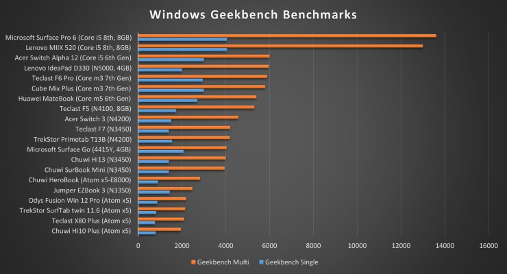 Chuwi HeroBook Geekbench