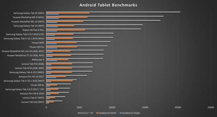 Samsung Galaxy Tab A 8.0 Benchmarks