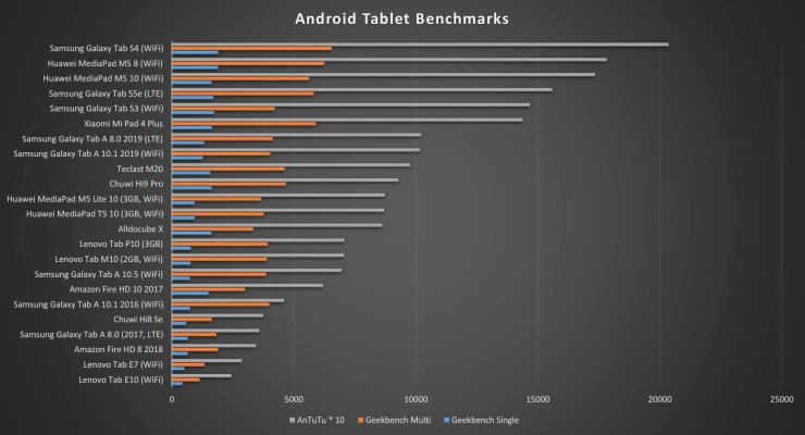 Samsung Galaxy Tab S5e Benchmarks