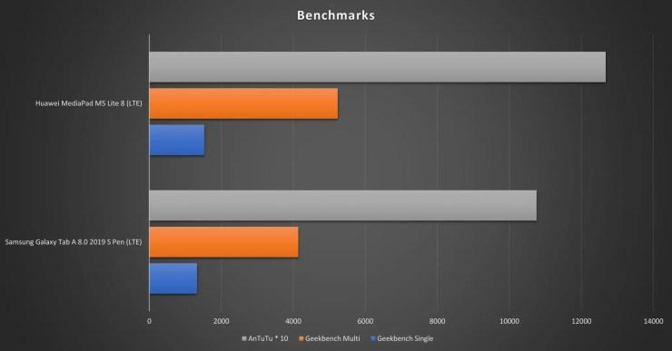 Huawei MediaPad M5 Lite 8 vs Samsung Galaxy Tab A 8 with S Pen Benchmarks