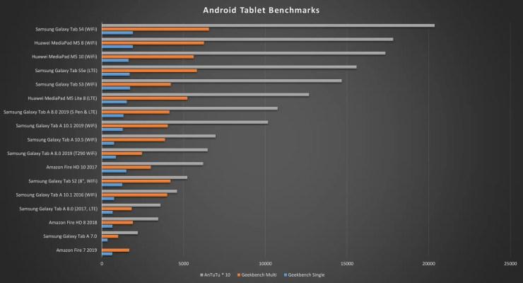 Samsung Galaxy Tab A 8.0 SM-T290 benchmarks