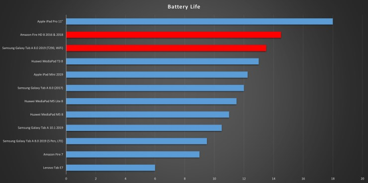 Samsung Galaxy Tab A 8.0 vs Amazon Fire HD 8 battery