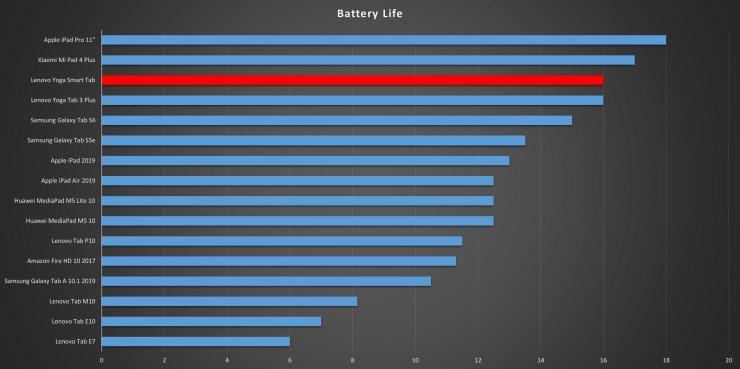 Lenovo Yoga Smart Tab battery life