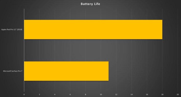 iPad Pro vs Surface Pro 7 battery life