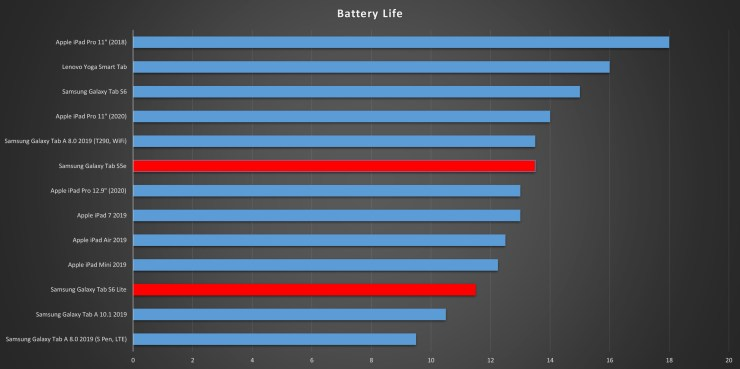 Samsung Galaxy Tab S6 Lite VS S5e battery life