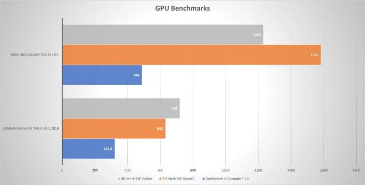 Samsung Galaxy Tab S6 Lite VS Tab A GPU Benchmarks
