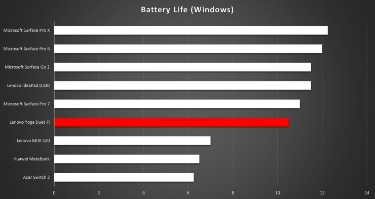 Lenovo Yoga Duet 7i battery