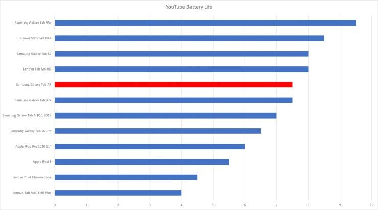 Samsung Galaxy Tab A7 battery