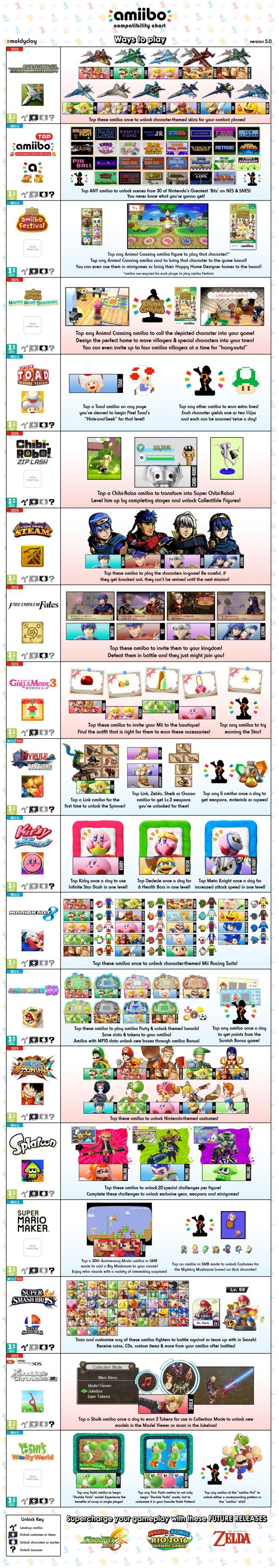 amiibo_chart_5