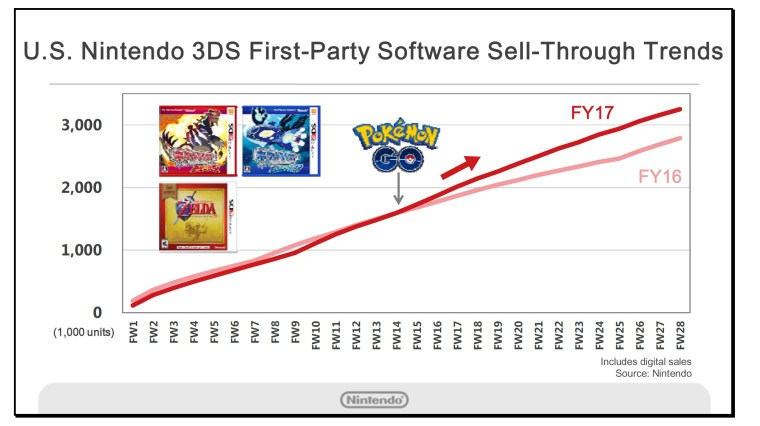 3ds-chart-4
