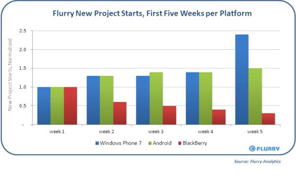Flurry_NewProjects_WindowsPhone7-resized-600