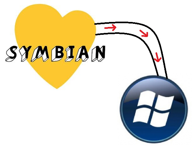 from symbian to windows phone