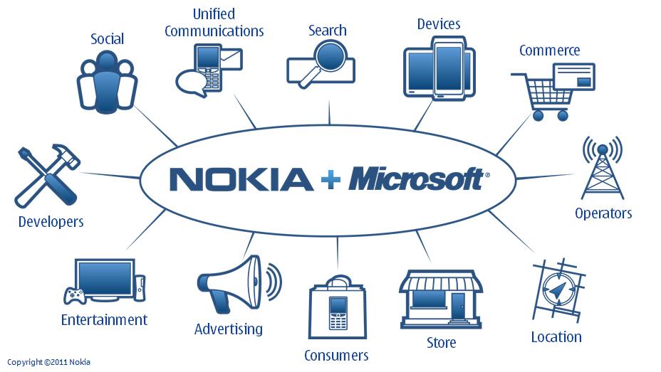 Nokia-Microsoft-Ecosystem-Slide