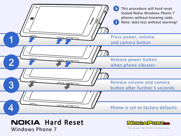 Resetting Nokia Wp