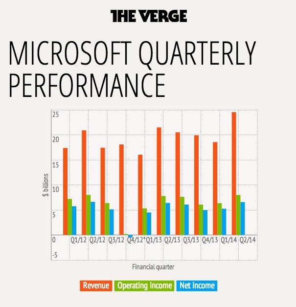 microsoft earning report
