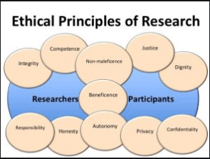 Review of Ethical Principles