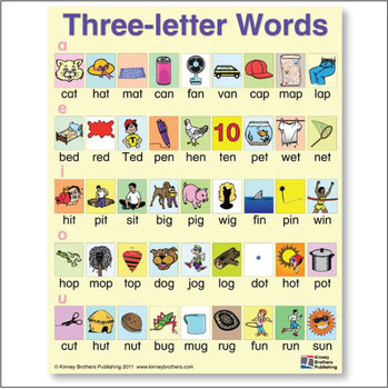 Three Letter Words…  Mynuttydubai