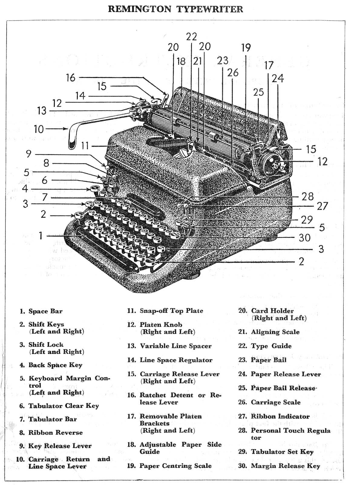 manual typewriter diagram 3 phase socket wiring parts of a remington rand kmc