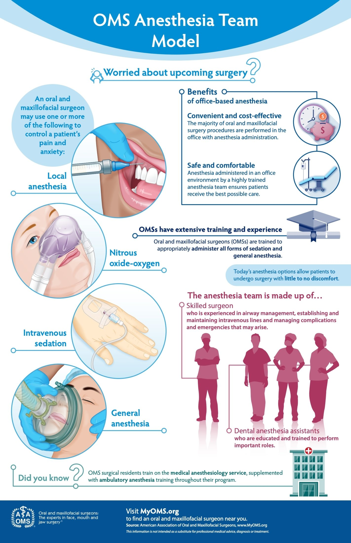 OMS Anesthesia Team Model Infographic