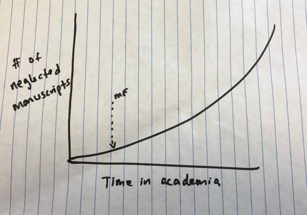 graph showing time in academia vs. number of neglected manuscripts