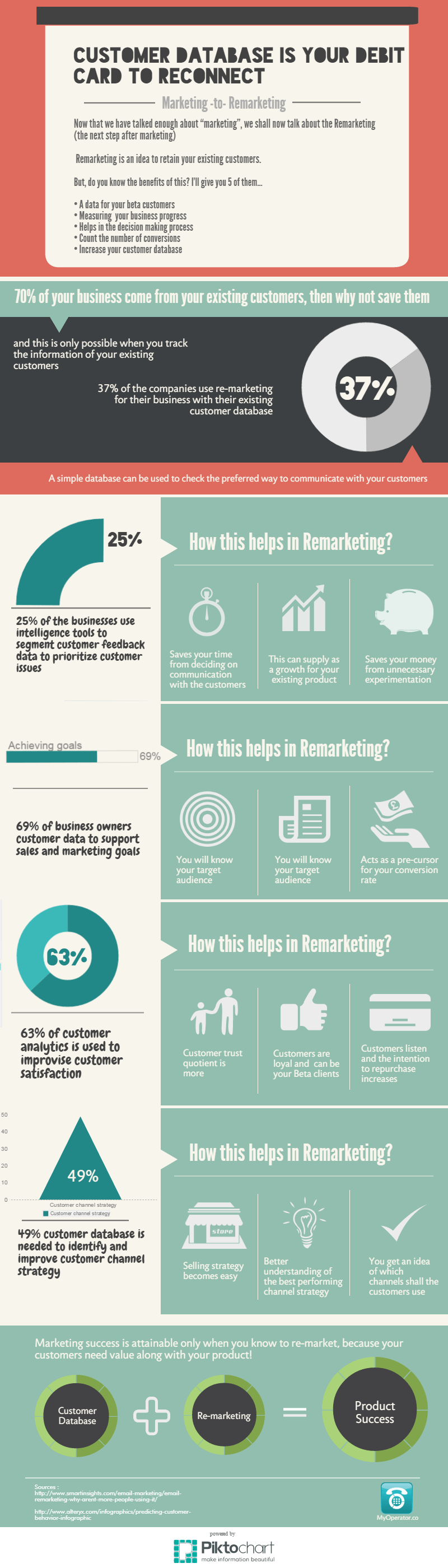 Remarketing on calls infographic