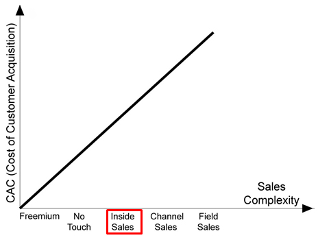 Graph between CAC and Sales Complexity , showing their interrelation