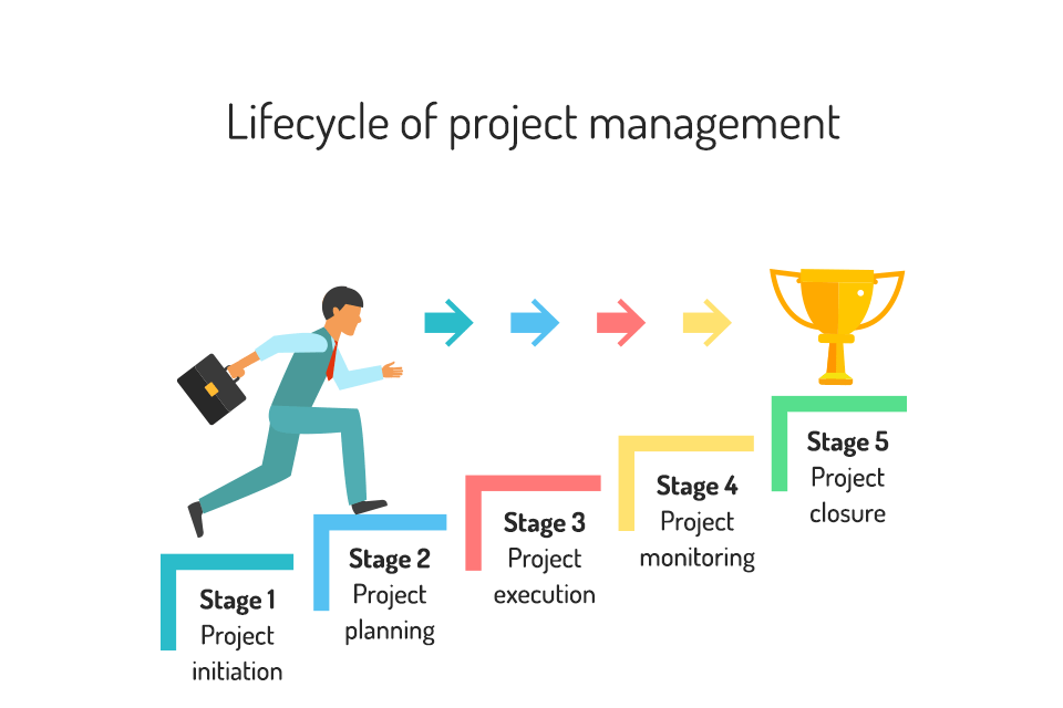 Lifecycle of project management - Illustration by MyOperator