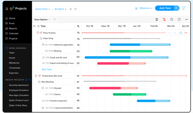 Zoho Projects dashboard.
