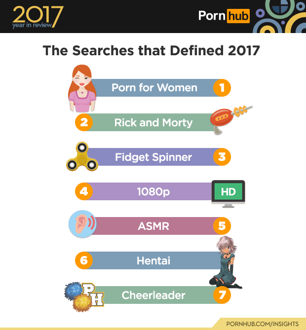 And oddly enough, hentai is a rising search term on the site.