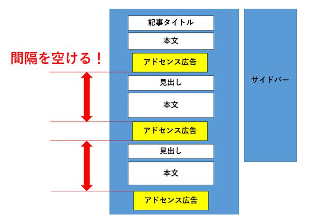 アドセンス配置2