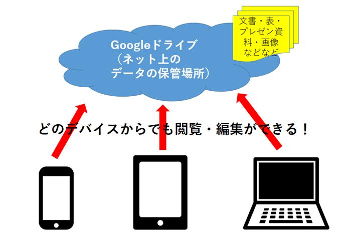 Googleドライブ イメージ図