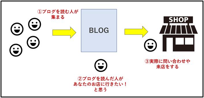 ブログ集客の流れ図