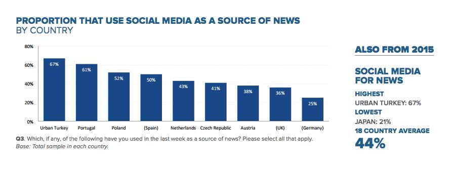 Reuters Enstitüsü Türkiye Sosyal Medya Analizi