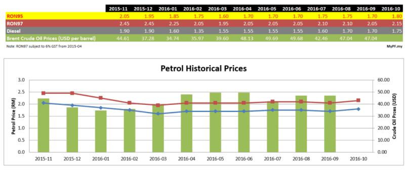 petrol-brentoil-pricing-2016-09