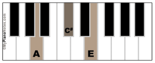 A Major Chord