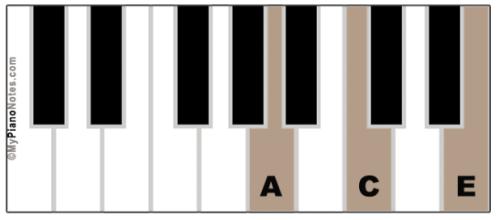 A Minor Chord