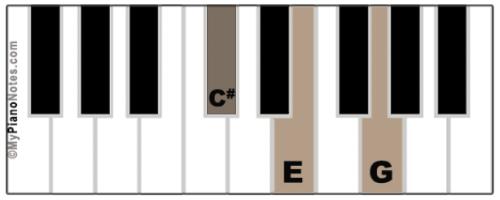 C# Diminished Chord
