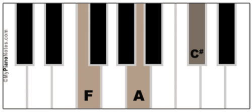 F Augmented Chord