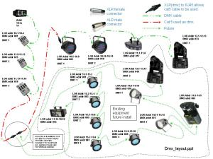 Cabling overview cat 5 and dmx