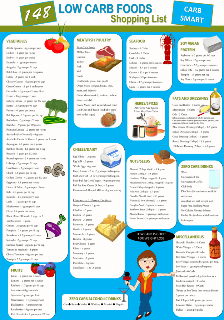 If you are new to low carb eating then this is for you. This low carb list is filled with delicious swaps that will help you when you are a beginner to low carb or keto diet. #lowcarb #printable #keto #foodlist