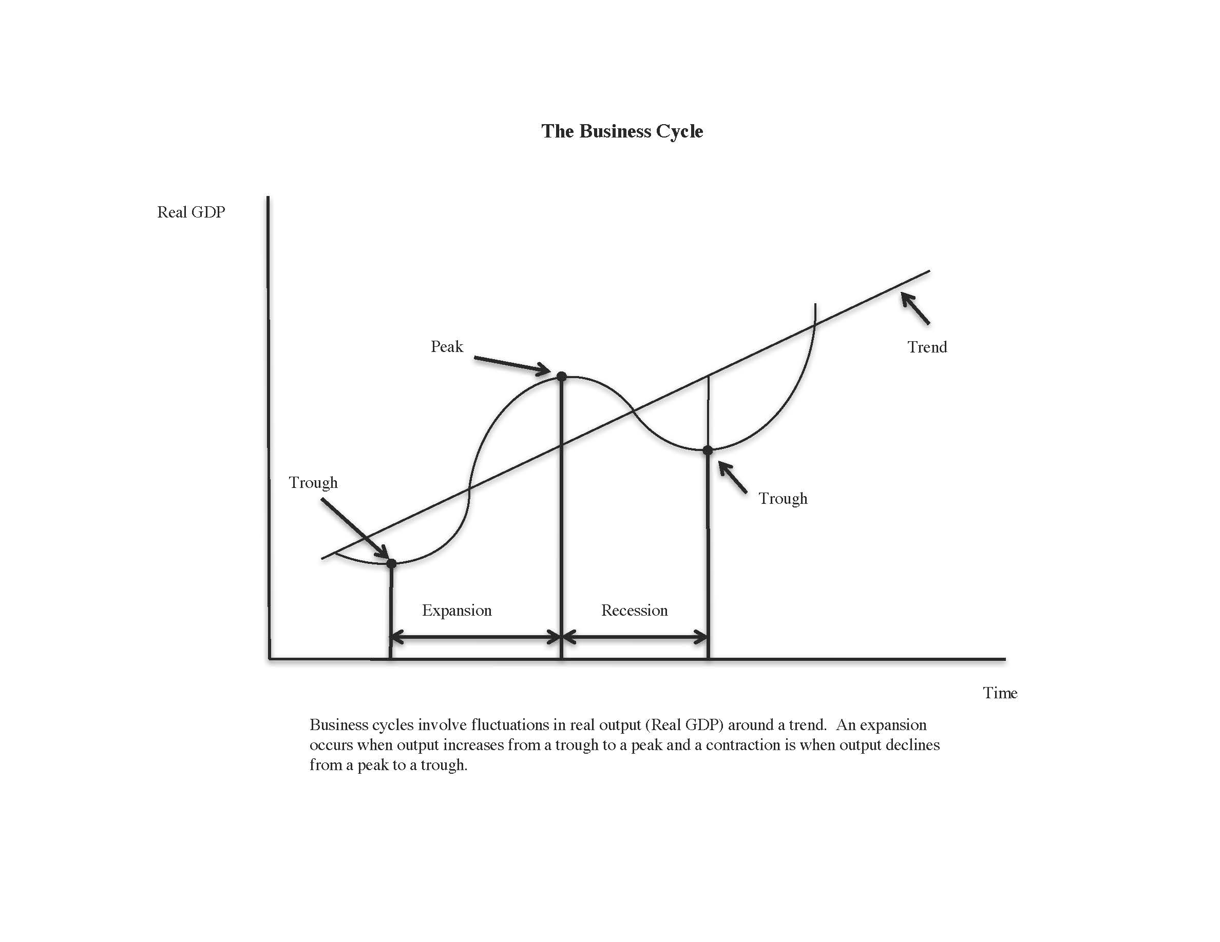 The Business Cycle And The Election