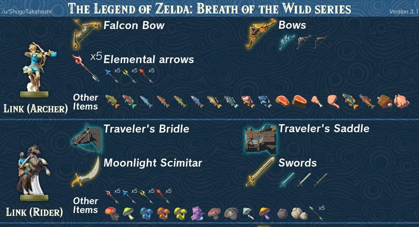 Infographic Shows What Each Amiibo Gives You in Zelda: Breath of the Wild - myPotatoGames