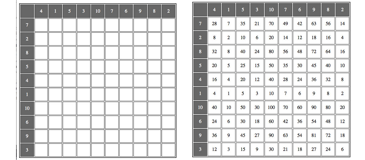 """Tables thing"" : a times tables practice activity"