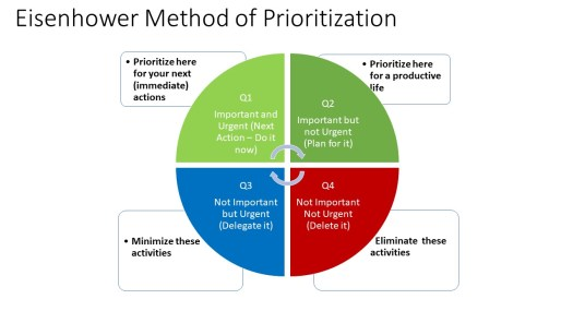 Eisenhower Method of Prioritization