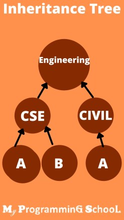 Java Inheritance Concept.In this article, we will guide you on what is Inheritance in Java. You will know how to use Inheritance for a class and reuse its properties.  Basics Of Inheritance In Java