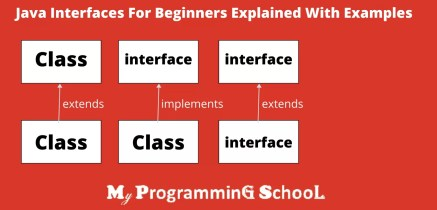 Java Interfaces For Beginners With Examples