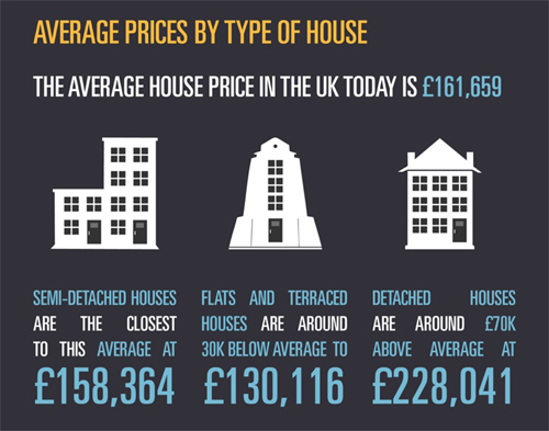 UK property Values By Property Type