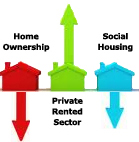 Home Ownership Down As PRS Numbers Continue To Rise